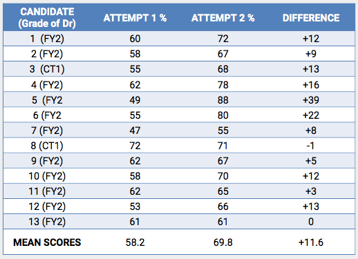 Table 1.  Comparison of first and second attempts