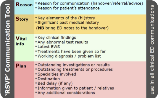 Summary of the RSVP handover tool.