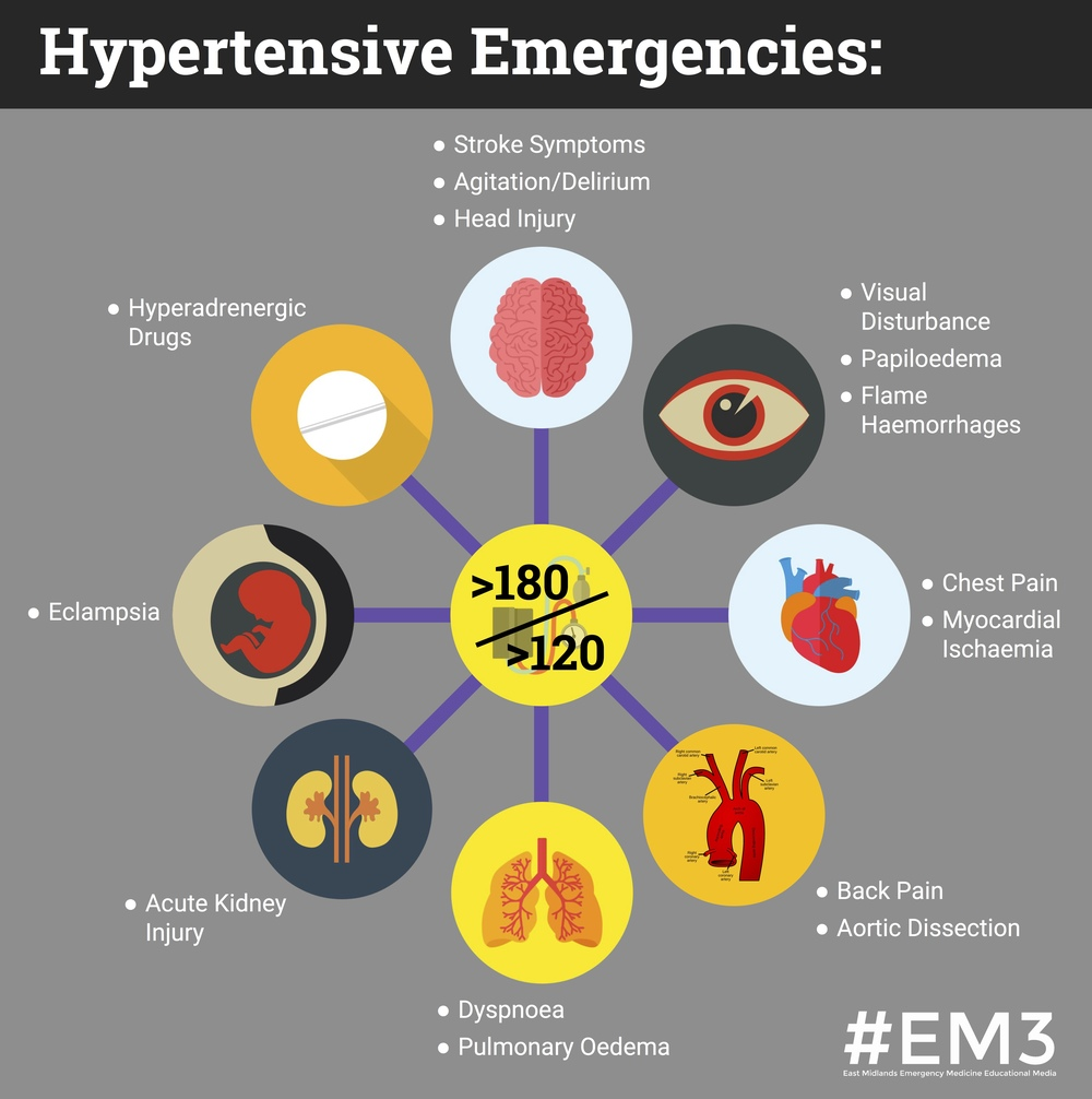 Hypertensive Emergencies.jpg