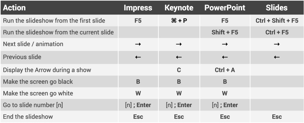 (Fig. 4) Useful keyboard shortcuts