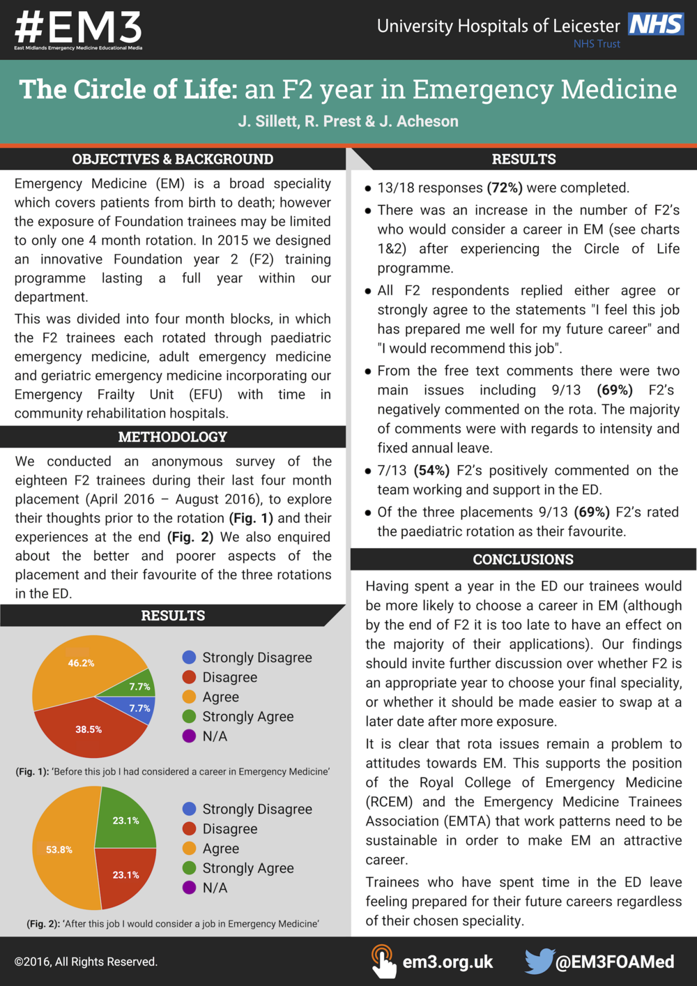 The Circle of Life- an F2 year in Emergency Medicine by Jamie Sillett (RCEM16 poster - A0).png