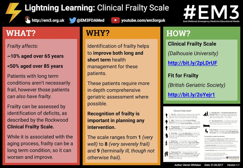 Apr 24 Lightning Learning Clinical Frailty Scale