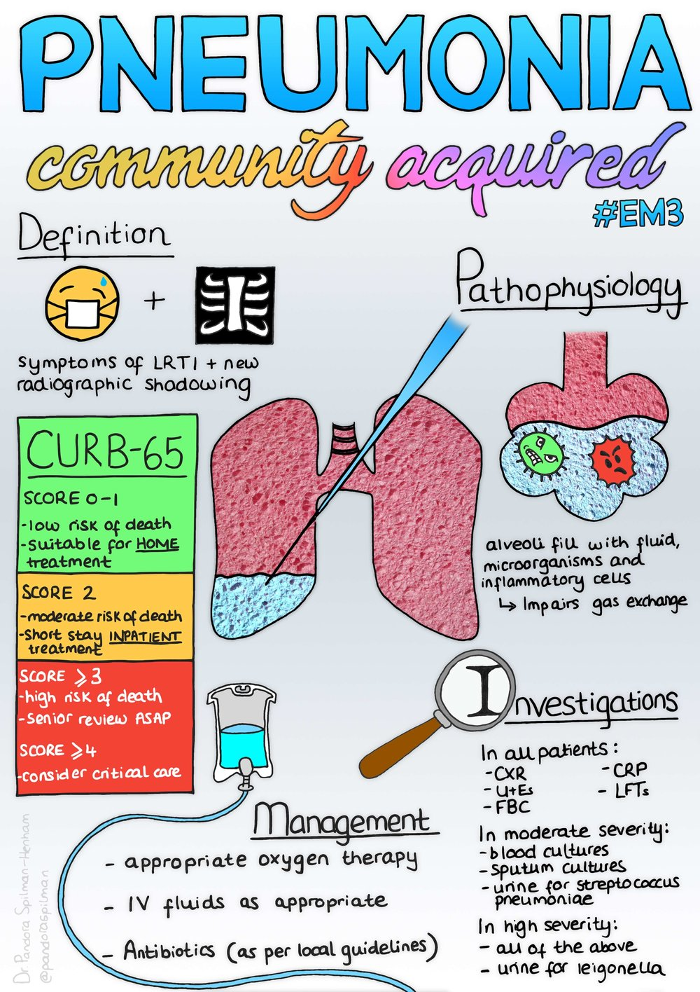 Pneumonia (Community Acquired) infographic.jpg