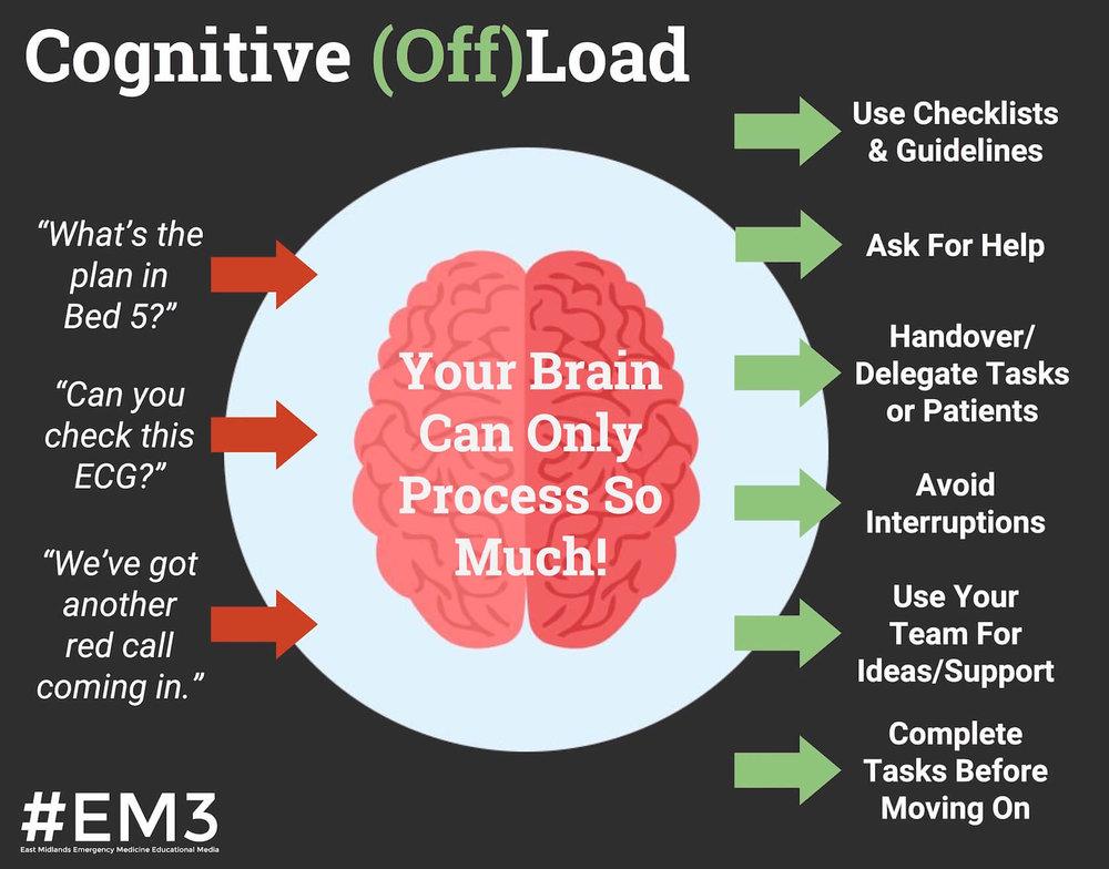 Cognitive Load (EM3).jpeg