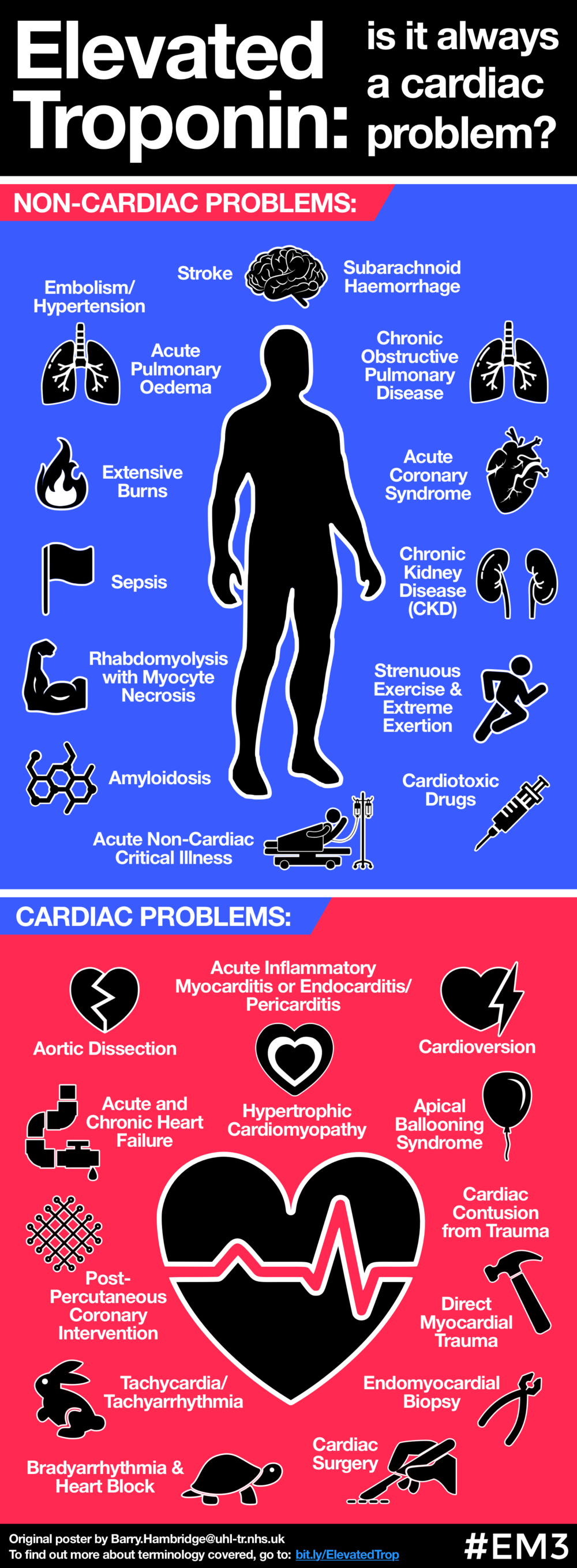 Elevated Troponin (infographic).png