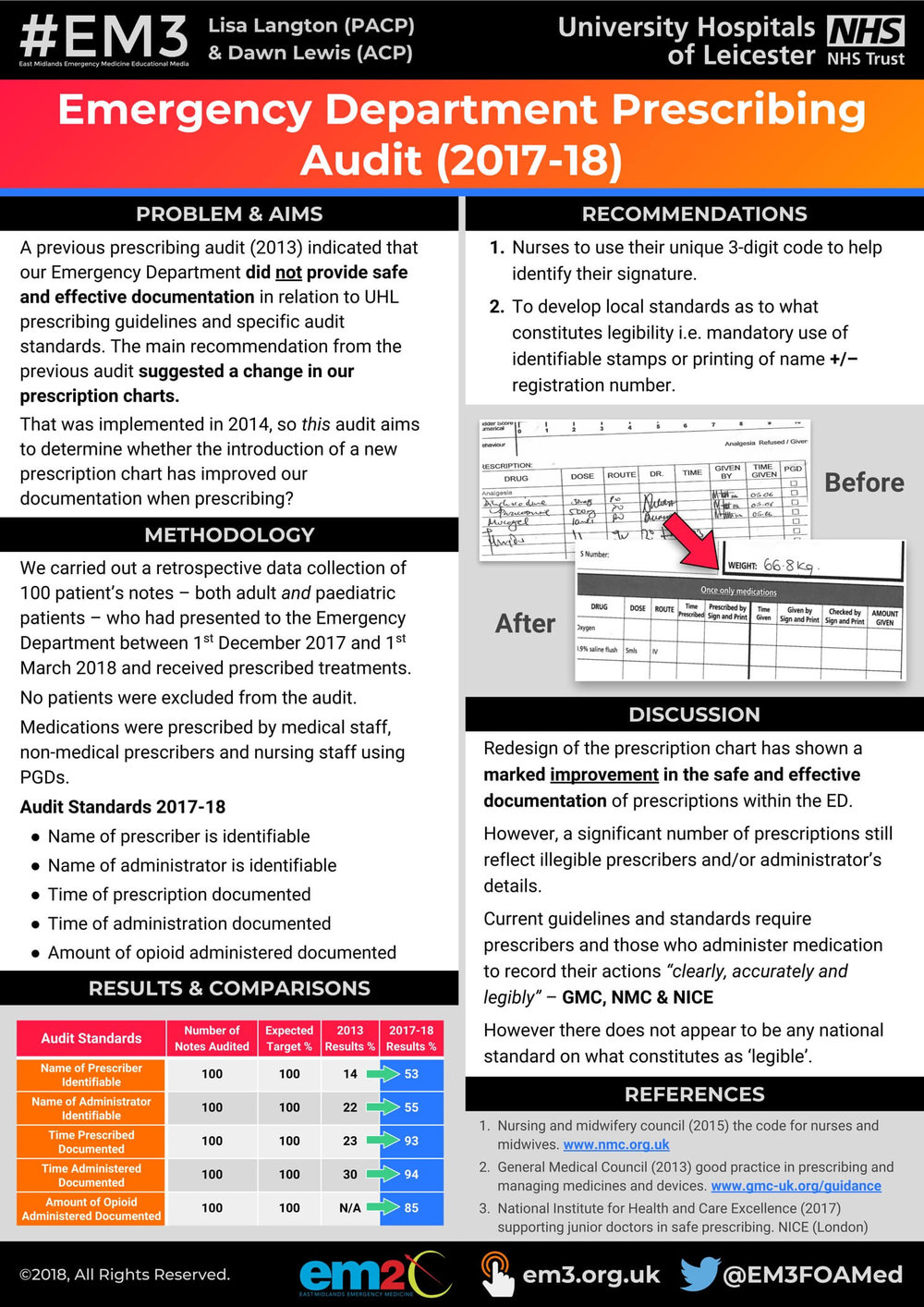 Prescribing Audit 2017-18 - EM2C poster (Lisa Langton & Dawn Lewis).jpg