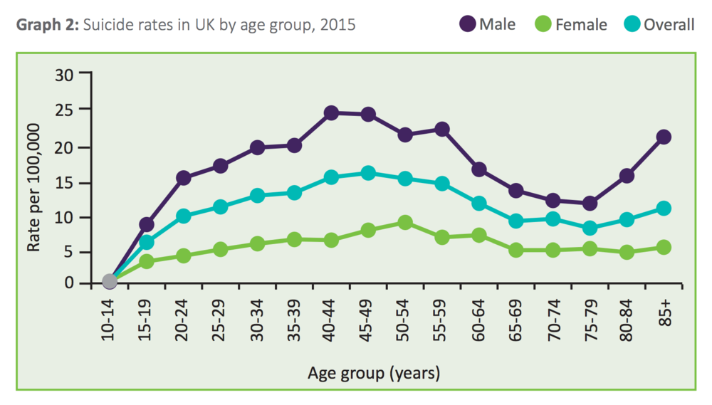 Data from the Samaritans and ONS