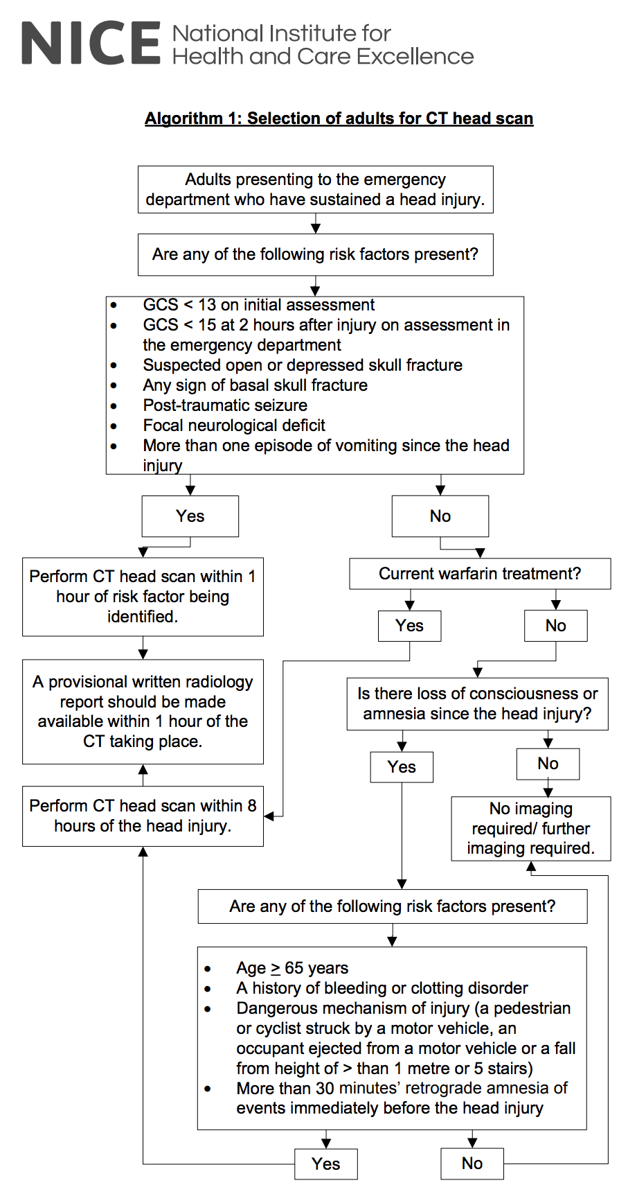 Imaging algorithm (NICE Guidance).png