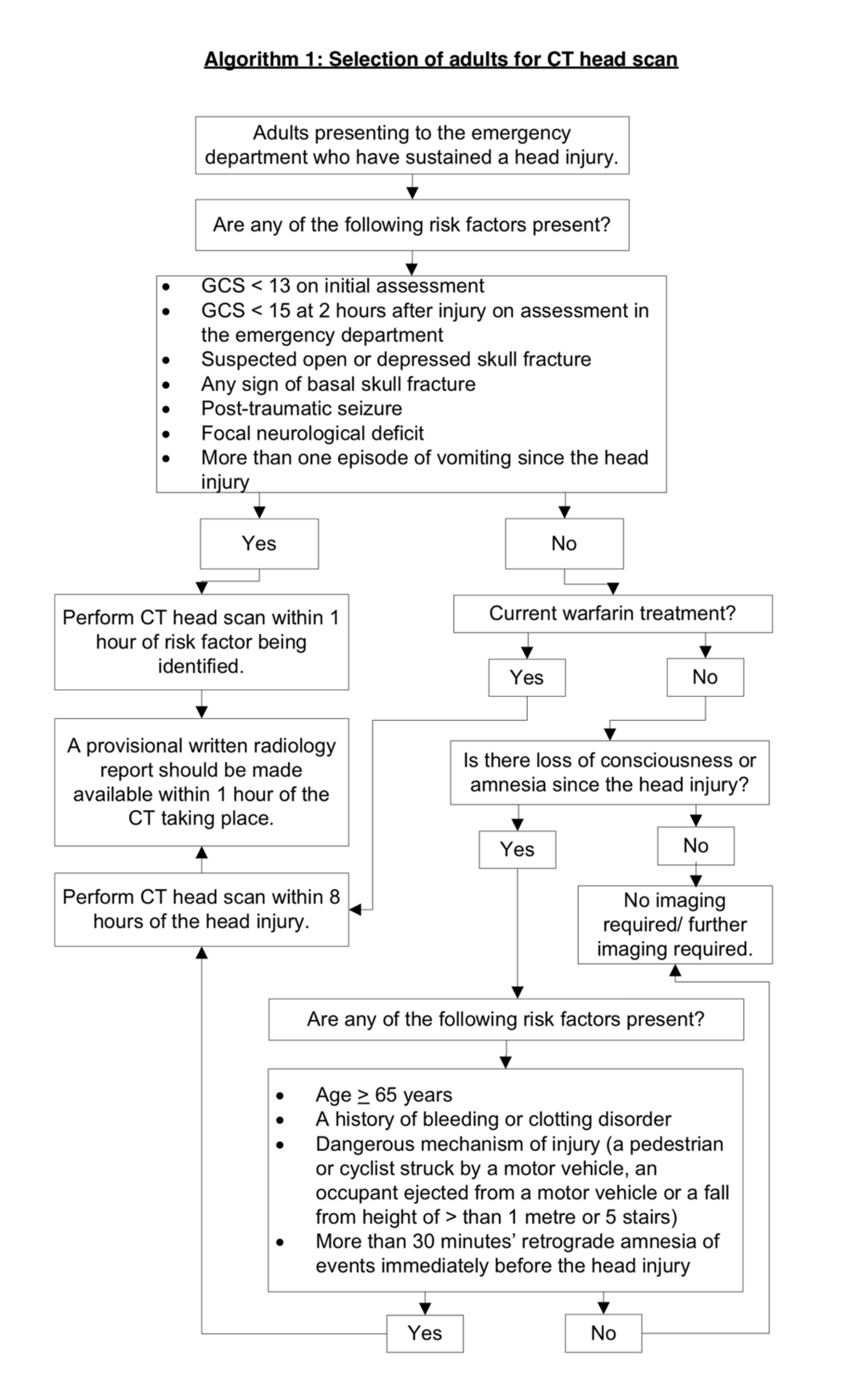 NICE Adults Head Injury (Algorithm 1).png