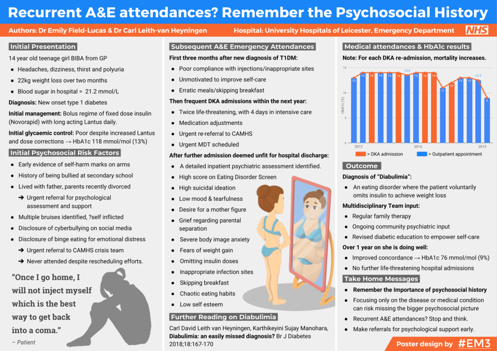 Recurrent A&E attendances - Remember the Psychosocial History (v1.0).png