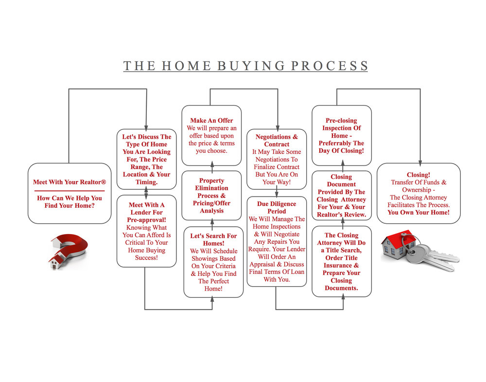 Buying Your Home - The Process w:out logos.jpg