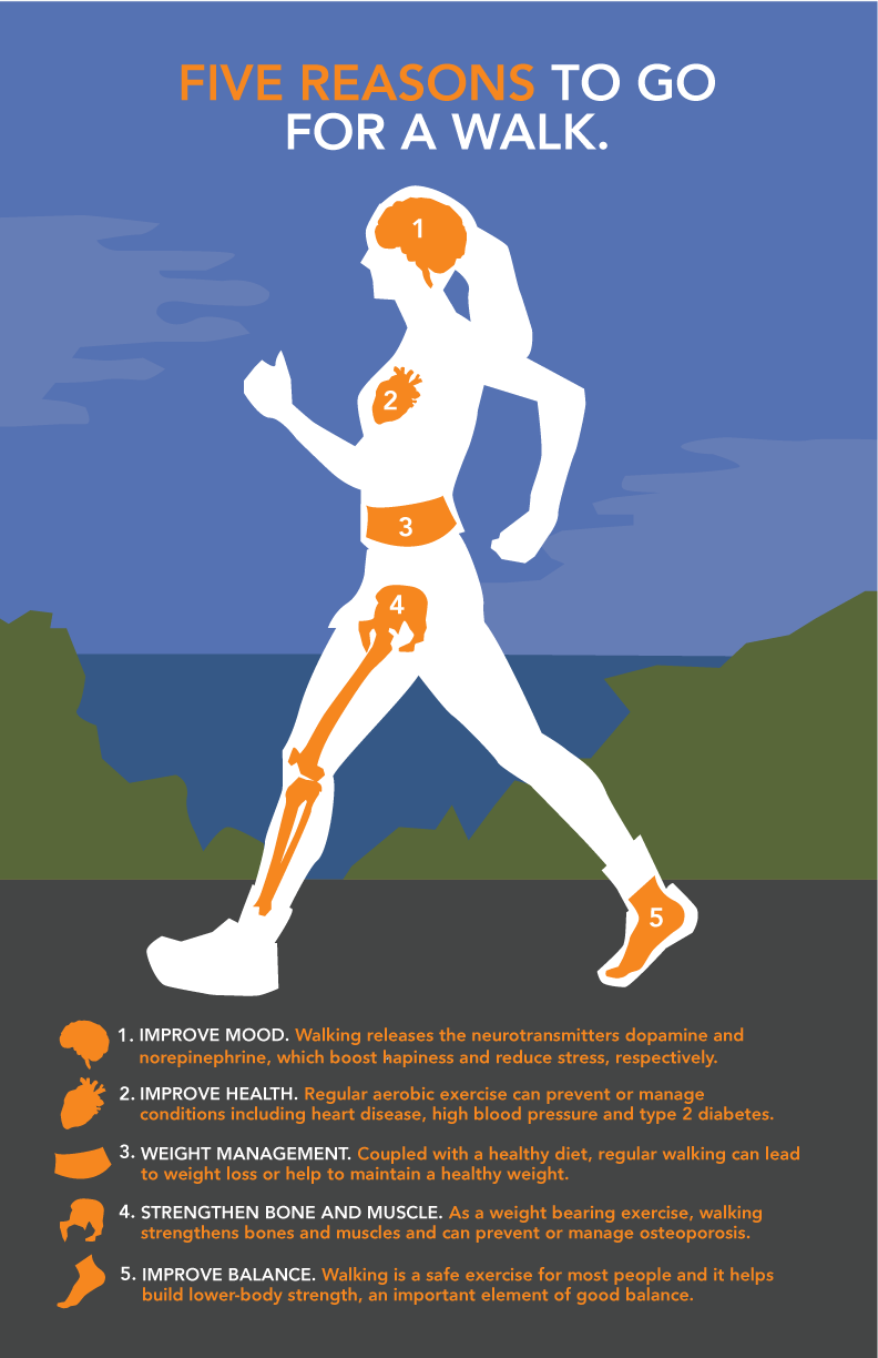Infographic: Five Reasons to go for a Walk.