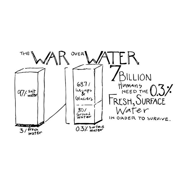 7 billion humans & 0.3% surface water