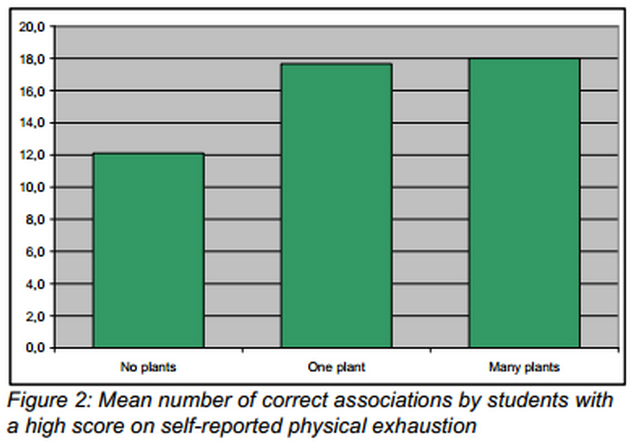 Figure 2 from the productivity paper above, showing the number of correct associations by students who reported a high level of physical exhaustion.