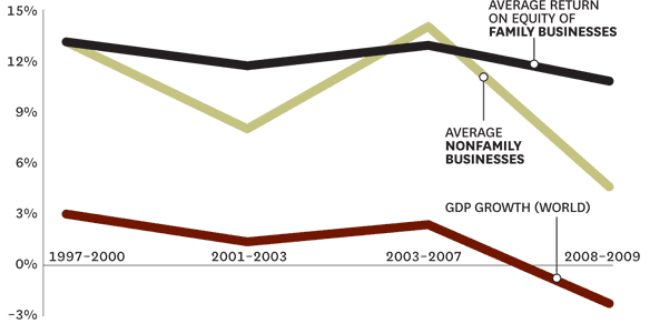 Graphic by Harvard Business Review