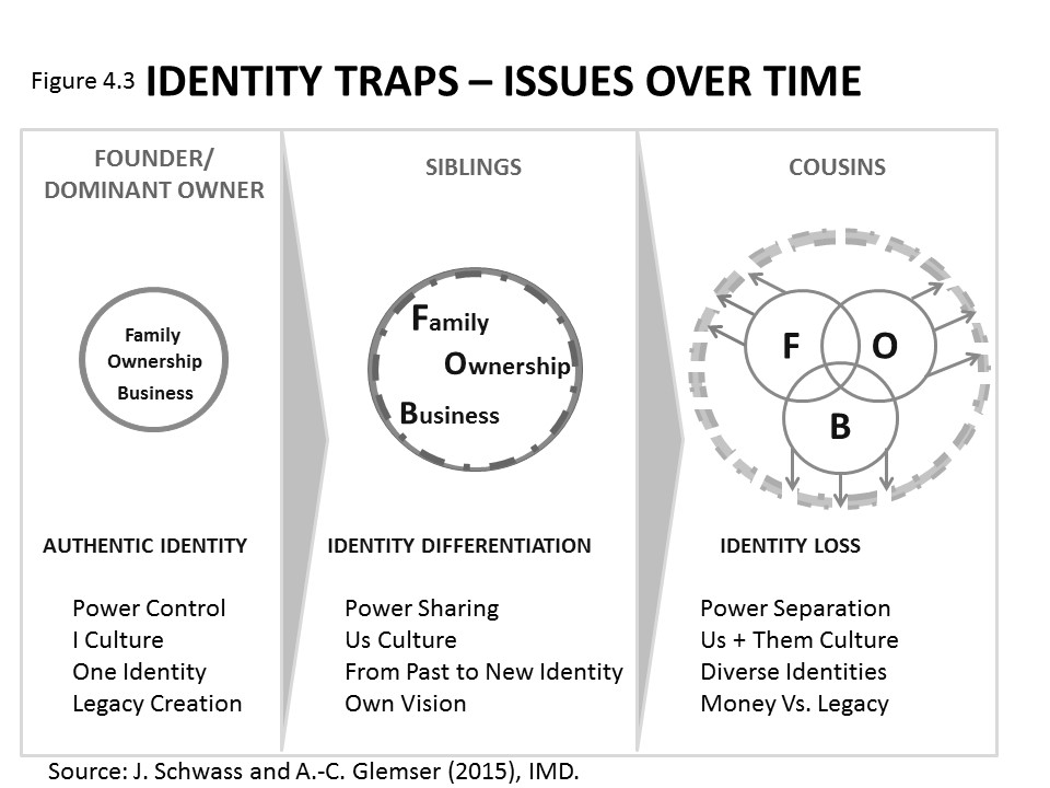 A chart showing the various phases of identity for a family business