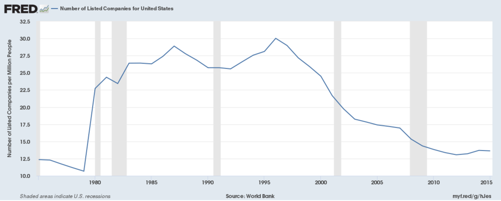 The number of listed companies per million people in the US has fallen dramatically