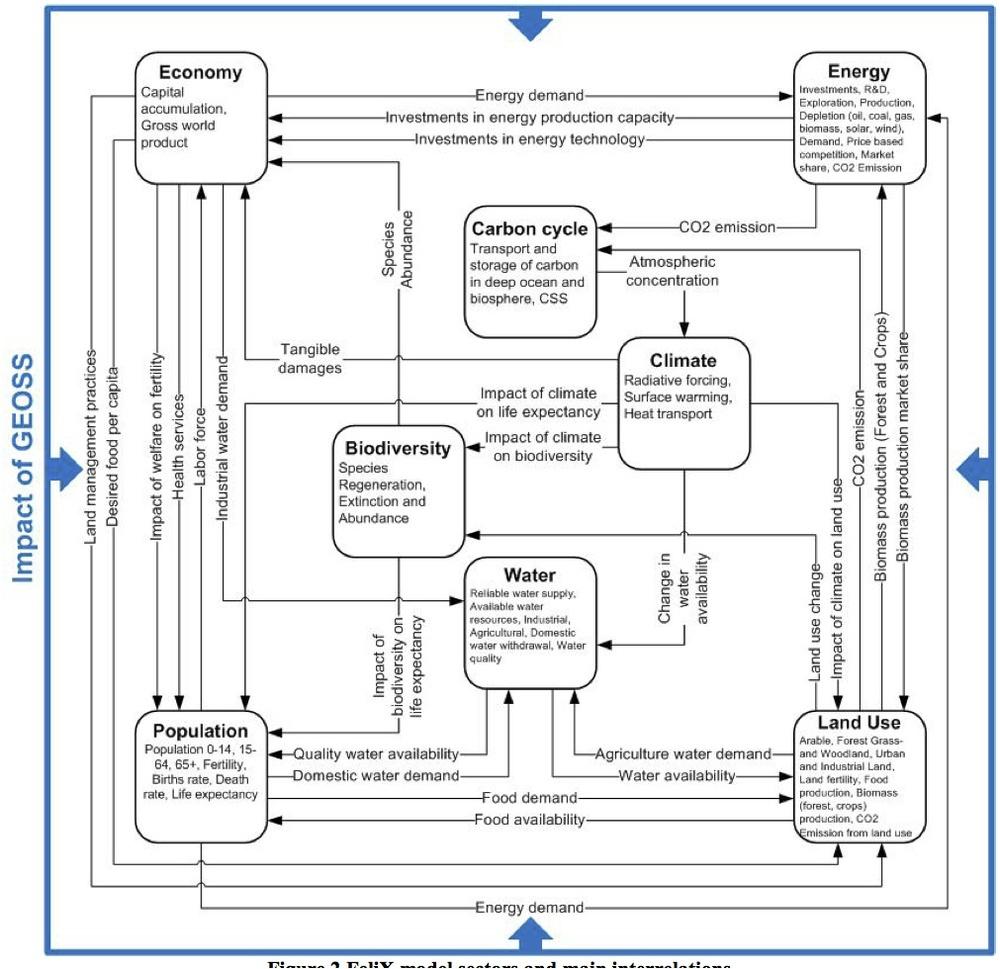 FeliX model sectors and main interrelations.