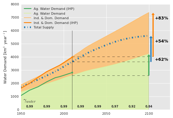 SI_Agricultural_Water_Demand.png