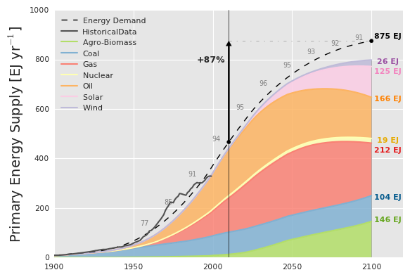 Total annual primary energy demand in EJ/year and supply in the BAU scenario. The colored numbers at right list the production from each source in 2100, while the grey numbers above the demand curve indicate supply as a fraction of demand. Historical data from the IEA is plotted in grey.