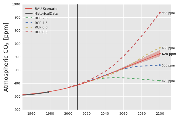 Atmospheric concentration [ppm] in the BAU scenario and RCP projections.