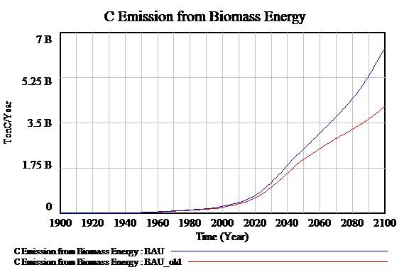 em_biomass_BAU_29Oct15.jpg