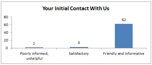 Your Initial Contact With Us