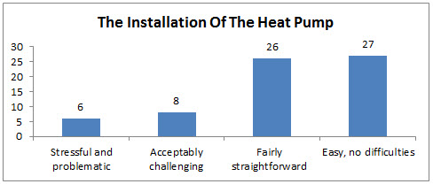 The Installation Of The Heat Pump
