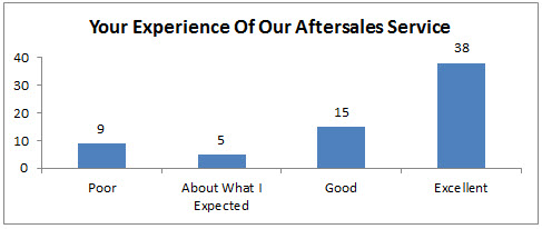 Your Experience Of Our Aftersales Service