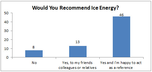 Would You Recommend Ice Energy