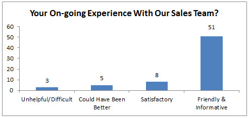 Your On-going Experience With Our Sales Team