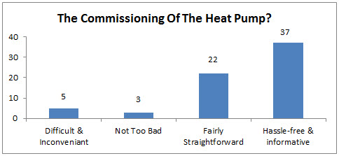 The Commissioning Of The Heat Pump