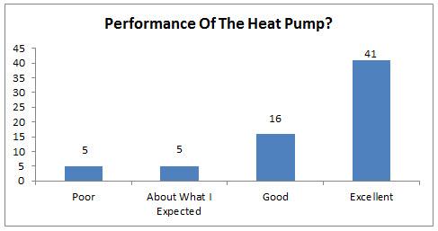 Performance Of The Heat Pump