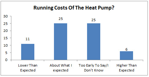 Running Costs Of The Heat Pump