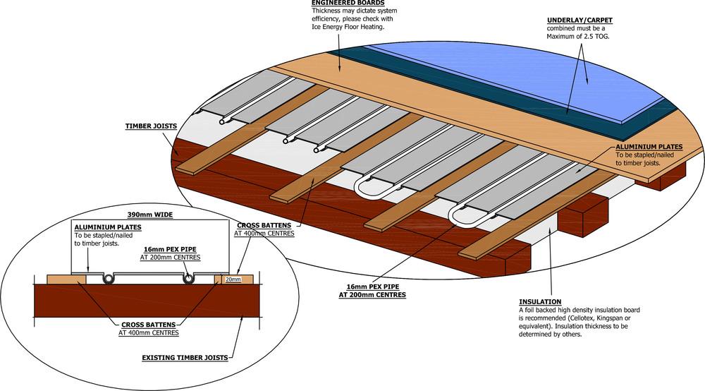 Plate Underfloor System
