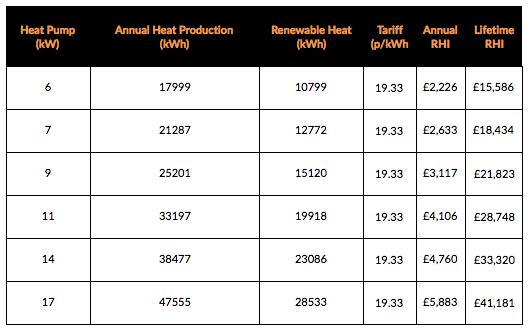 Ground_Source_Heat_Pump_RHI-Payments