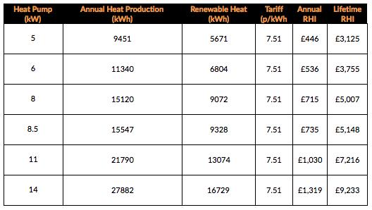 Air_Source_Heat_Pumps_RHI_Payments