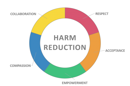 Harm-Reduction.png