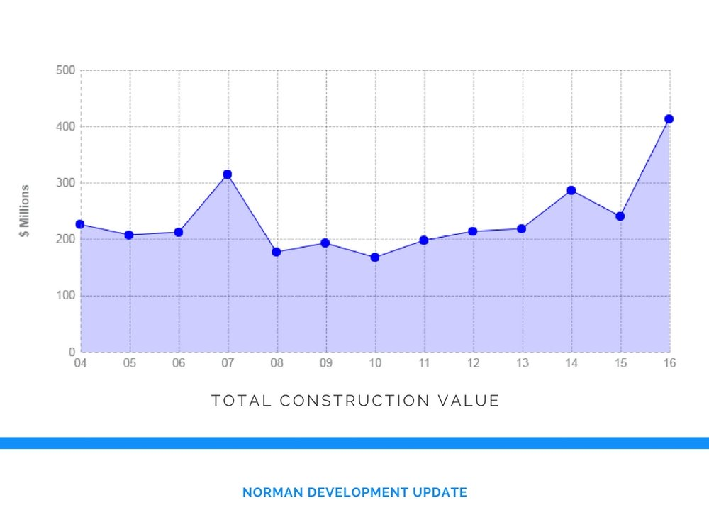 This graph shows trends in the total construction value of projects in the City of Norman since 2004.  Please note, totals do not include construction values of projects on the campus of the University of Oklahoma.