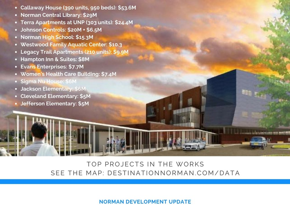 Projects currently in development in the City of Norman valued at over $5 million, including some  Norman Forward  Projects. The rendering shows the design of the new central branch of the Norman Public Library to be located just north of Andrews Park.