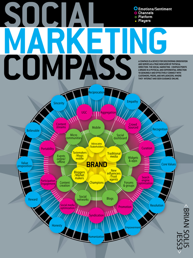 Social Marketing Compass