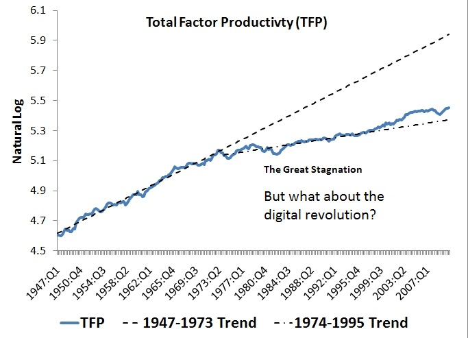 "From wikipedia: ""In economics, total-factor productivity (TFP), also called multi-factor productivity, is a variable which accounts for effects in total output not caused by traditionally measured inputs of labor and capital. If all inputs are accounted for, then total factor productivity (TFP) can be taken as a measure of an economy's long-term technological change or technological dynamism."""