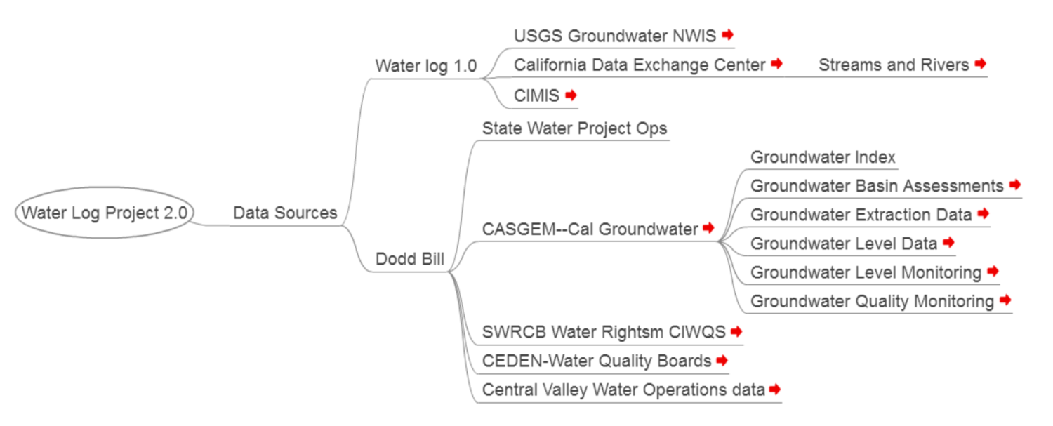 Preliminary system architecture analysis of California's water data