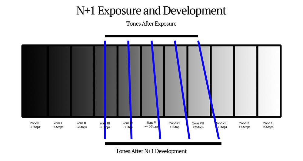 An image showing how the tonality of a scene can be expanded using very specific additional developing time.