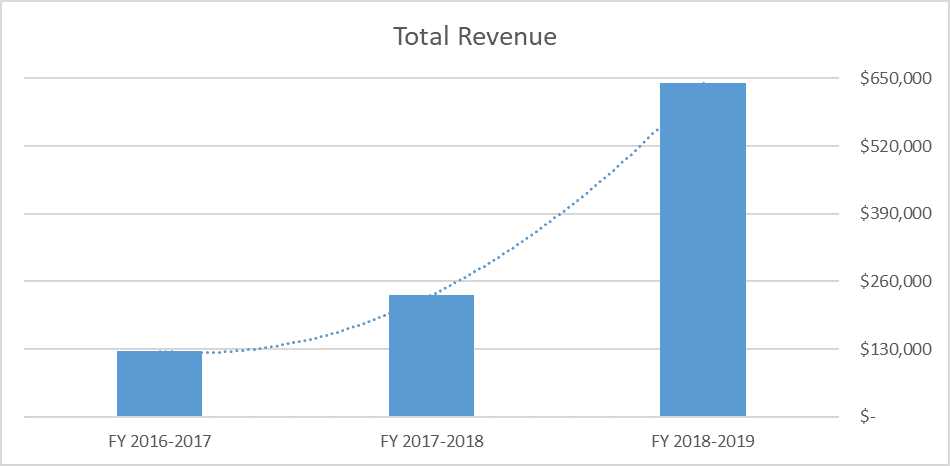 Finance total revenue.png