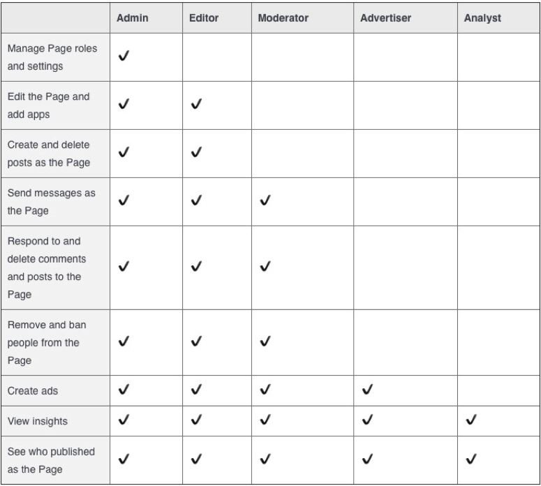 Image result for Facebook's page roles