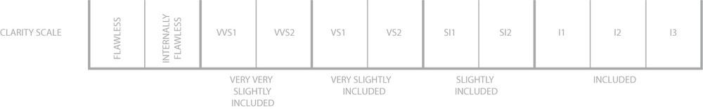diamond-clarity-grades