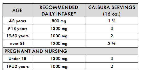 *Recommended daily intake refers to the total amount of calcium you receive from all sources, including foods, supplements and drinking water. Source: Dietary Reference Intakes: Calcium, Phosphorus, Magnesium, Vitamin D and Fluoride, Institute of Medicine, National Academy Press, 1997.