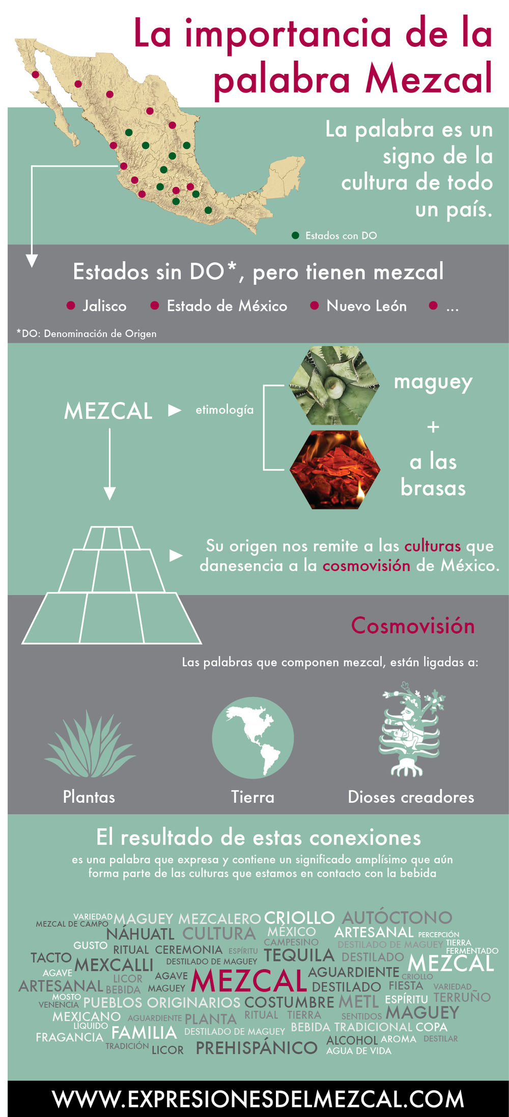 Infografía Mezcal