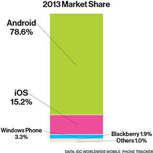 Android's Market Share in 2013